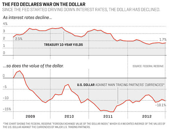 war on the dollar