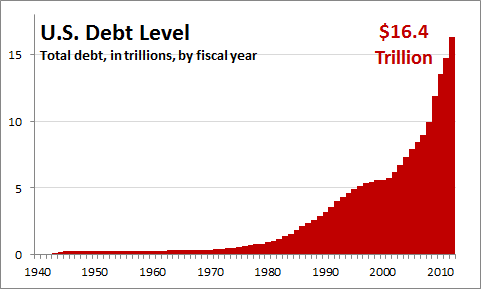 US Debt level