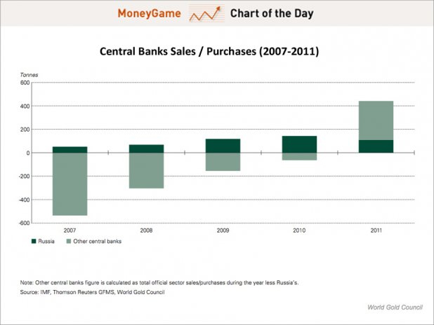 central bank sales