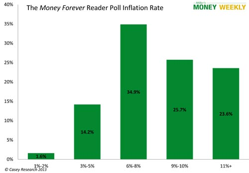 Money Wise Chart