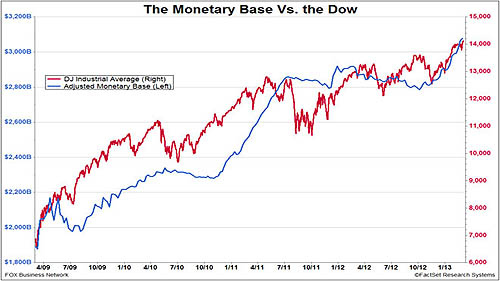 monetary base vs dow