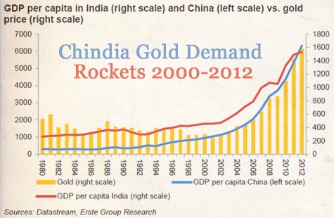 China gold demand