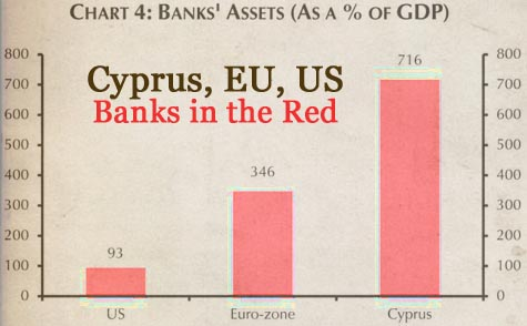 Cyprus Assets