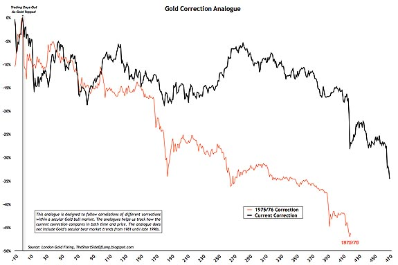gold correction