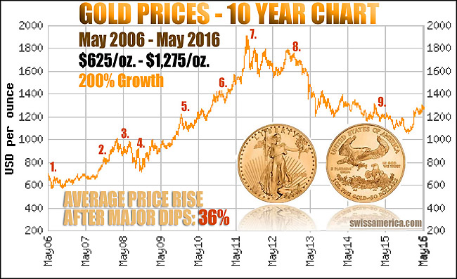 gold 10 year chart