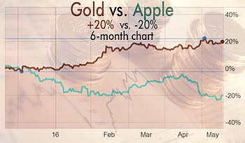gold vs apple