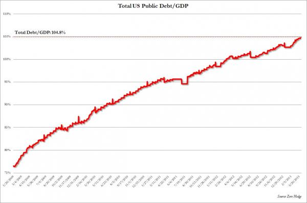 total US public debt