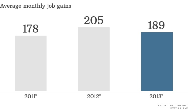 average monthly job gains