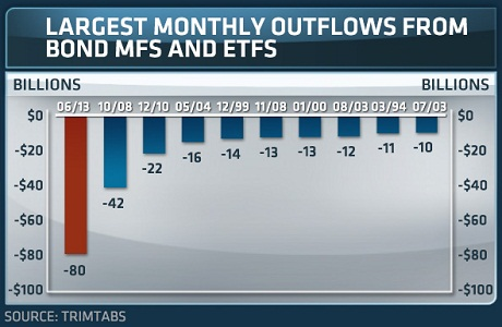 bond outflows