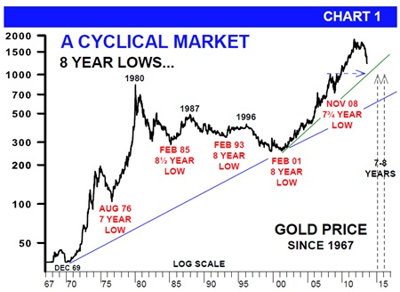 cyclical market